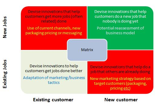 adaptive innovation matrix.JPG